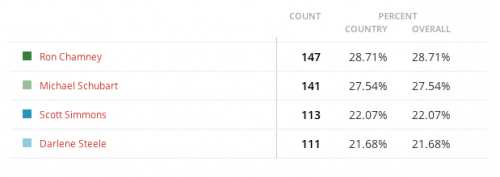 Salt Spring Fire Trustee - Online Poll Results