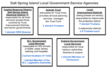 Salt Spring Island - The Islands Trust Experiment