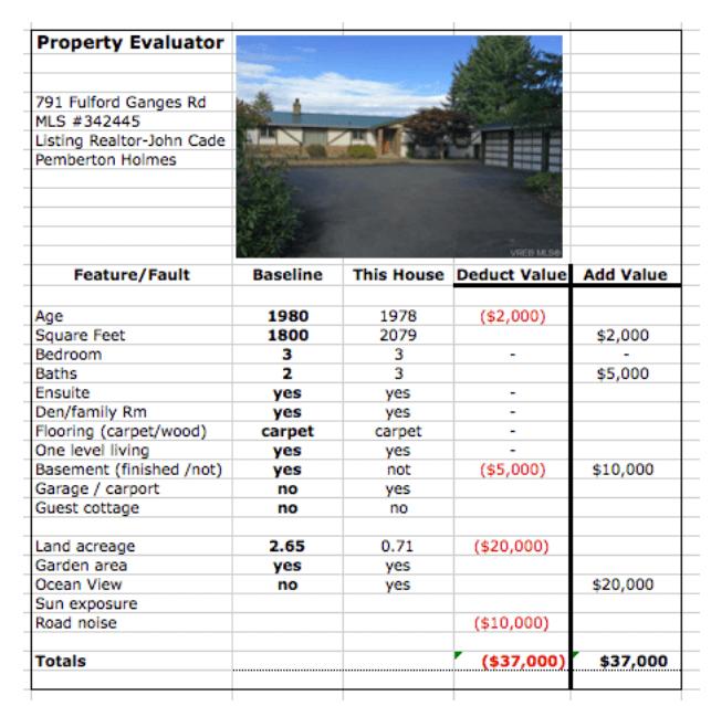 Salt Spring Exchange - Property Evaluator
