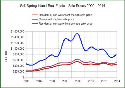 Salt Spring - 2014 January Real Estate Report - Tom - 01