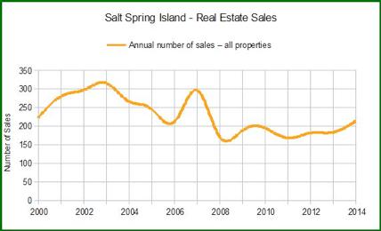 Salt Spring - 2014 January Real Estate Report - Tom - 02