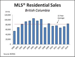 Salt Spring - 2014 January Real Estate Report