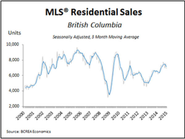 Salt Spring - Real Estate Report - 201502