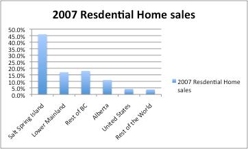 Salt Spring - Real Estate Report - Residential Sales 2007