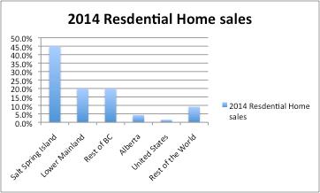 Salt Spring - Real Estate Report - Residential Sales 2014