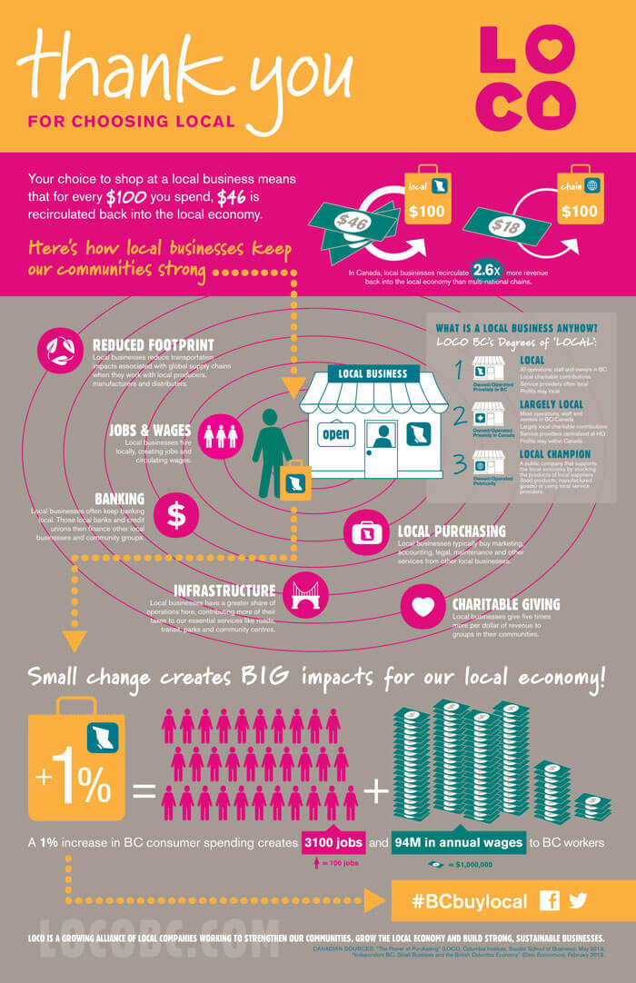 Salt Spring - Buy Local Infographic