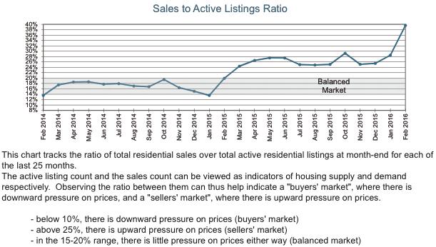 Salt Spring - Real Estate Report - 201603