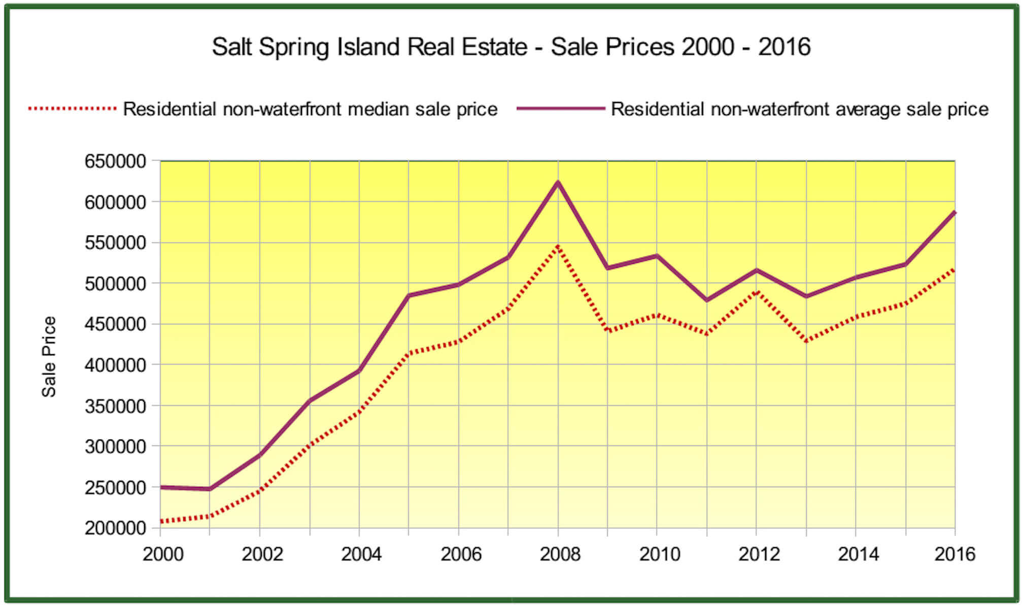salt-spring-2016-salt-spring-real-estate-report-non-wf-residential-prices