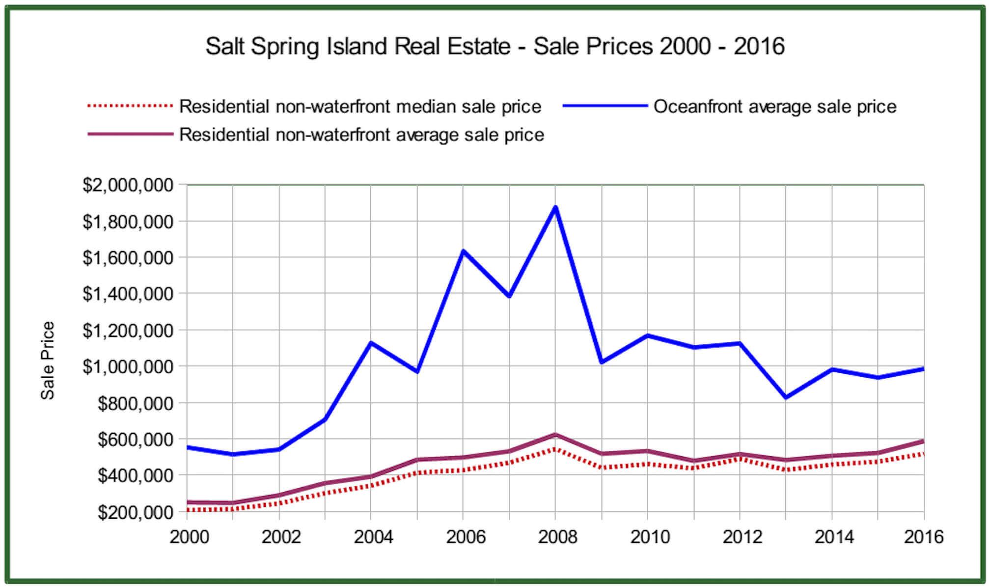 salt-spring-2016-salt-spring-real-estate-report-residential-prices