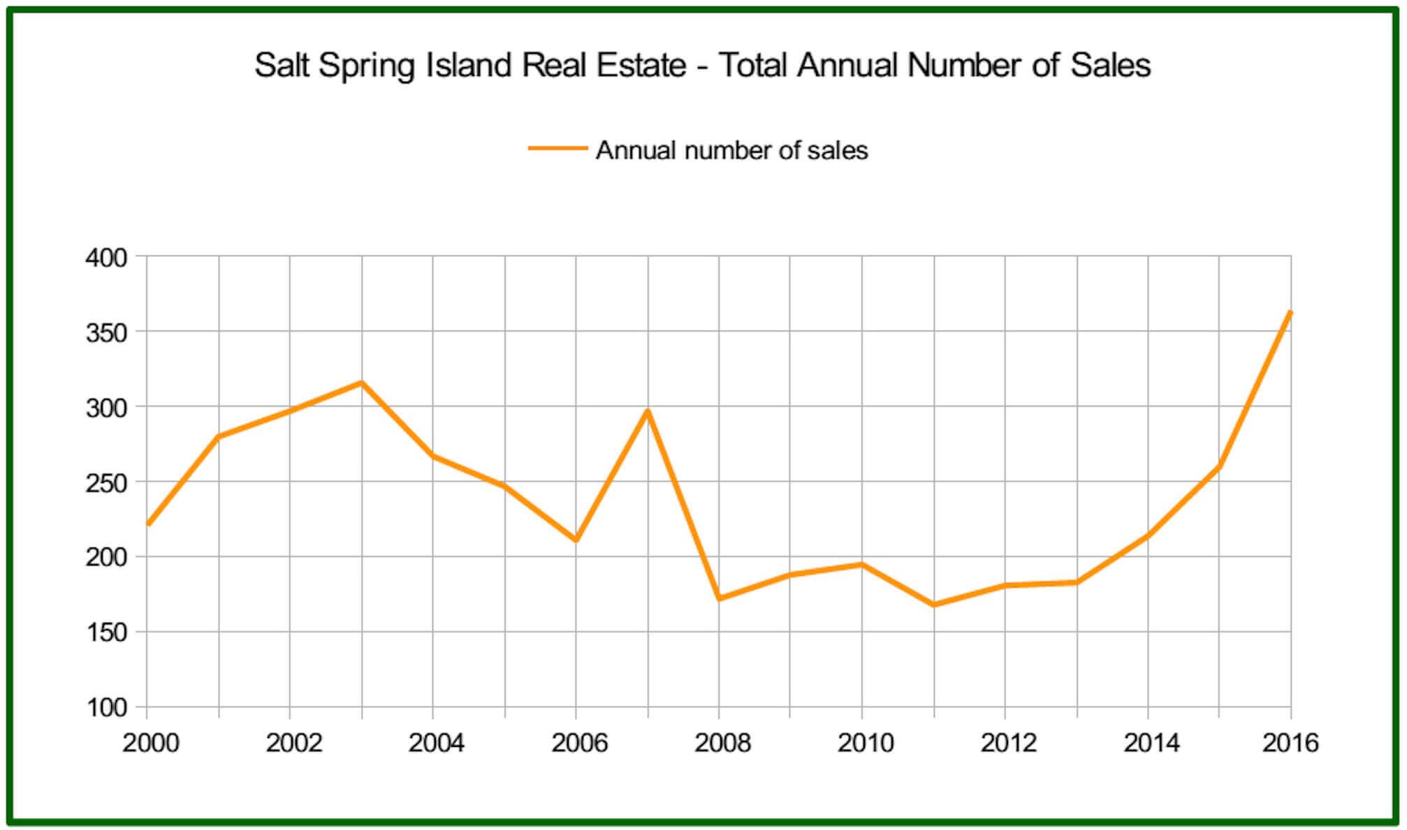 salt-spring-2016-salt-spring-real-estate-report-sales-volume-graph